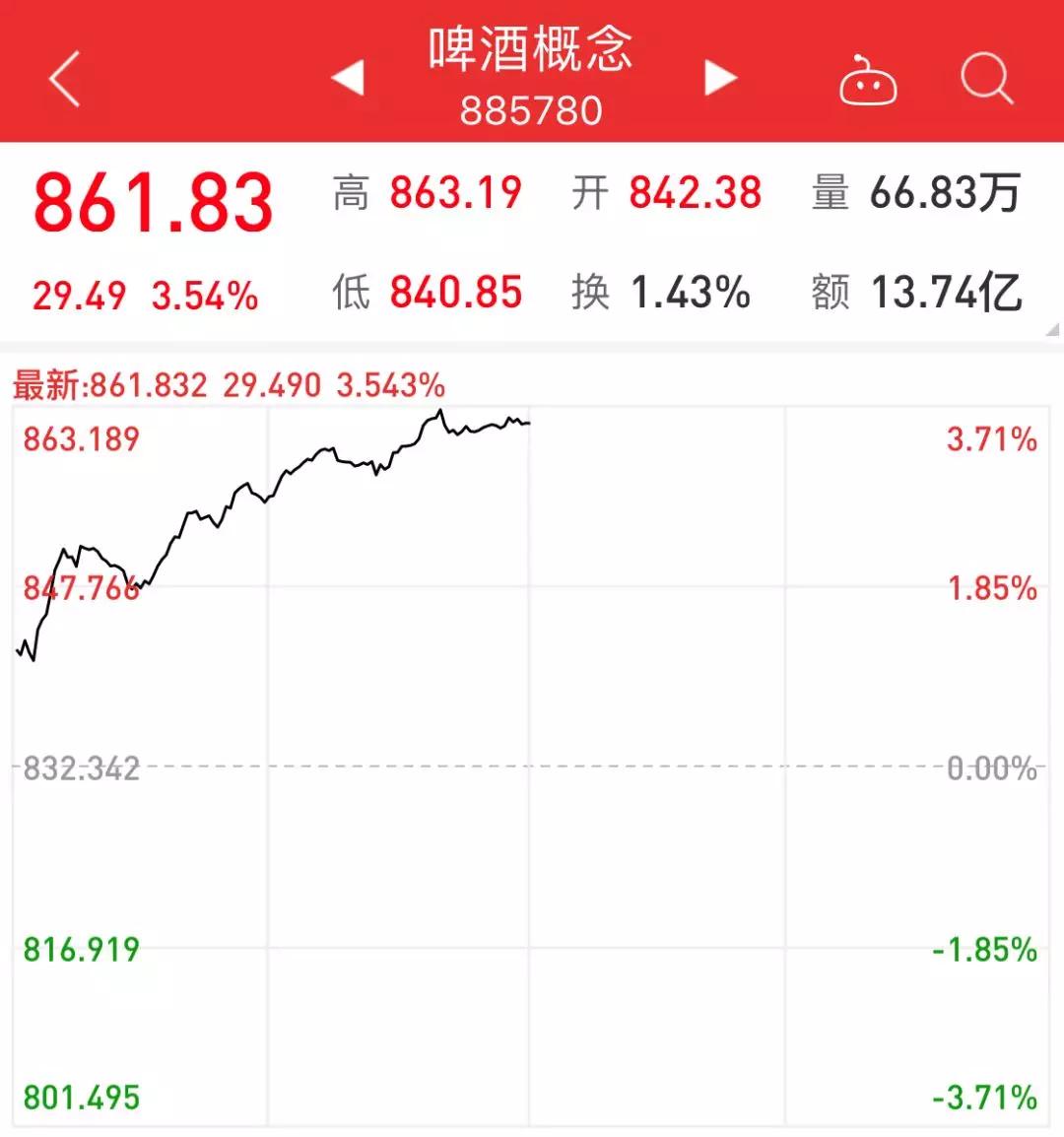 青岛啤酒和重庆啤酒,谁才是价值投资之王?