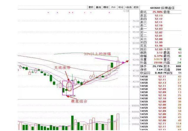 股票k线图知识:神龙现首的K线形态
