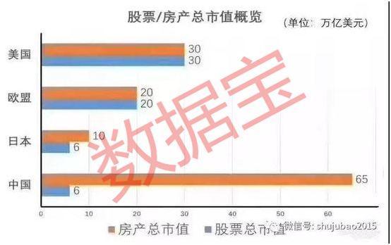 中国私人财富不及美国四分之一,房产价值却比美国高出100%多!