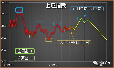 在窗口作用下,A股如期全面上涨(2019.11.4)