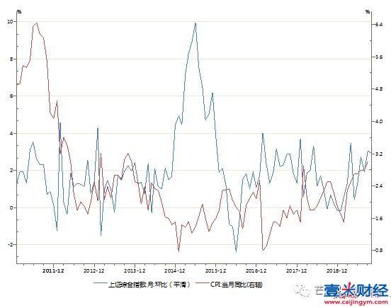 股、债市场和CPI的相关性(2011年以来)
