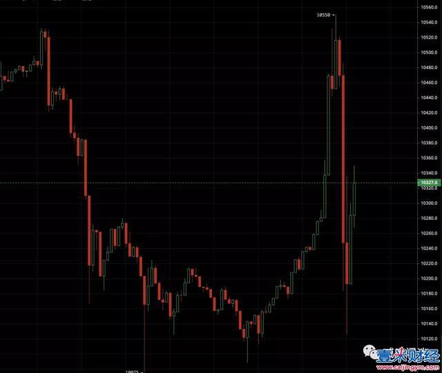 比特币价格的确能被操纵?