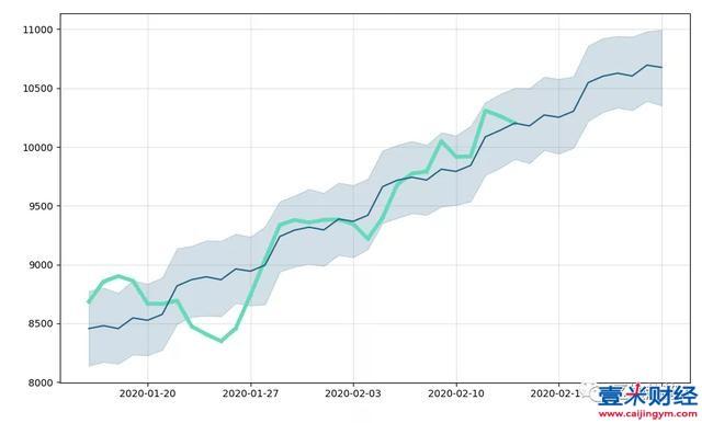 比特币(BTC)今日价格分析