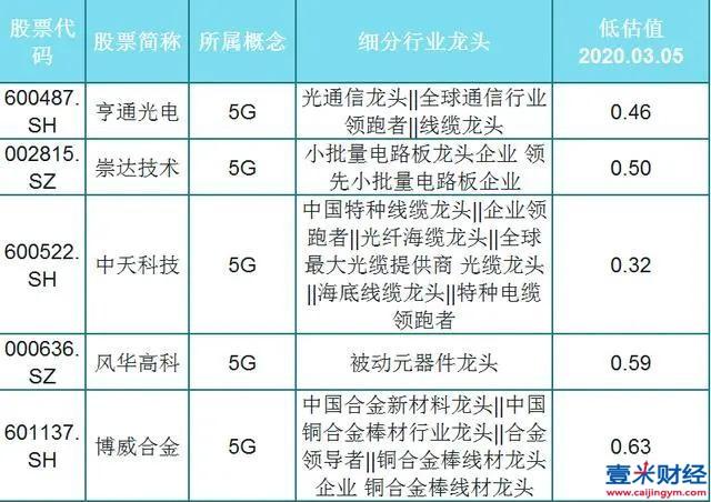 A股22只5G概念细分龙头一览(名单),低估值,股民:只干龙头