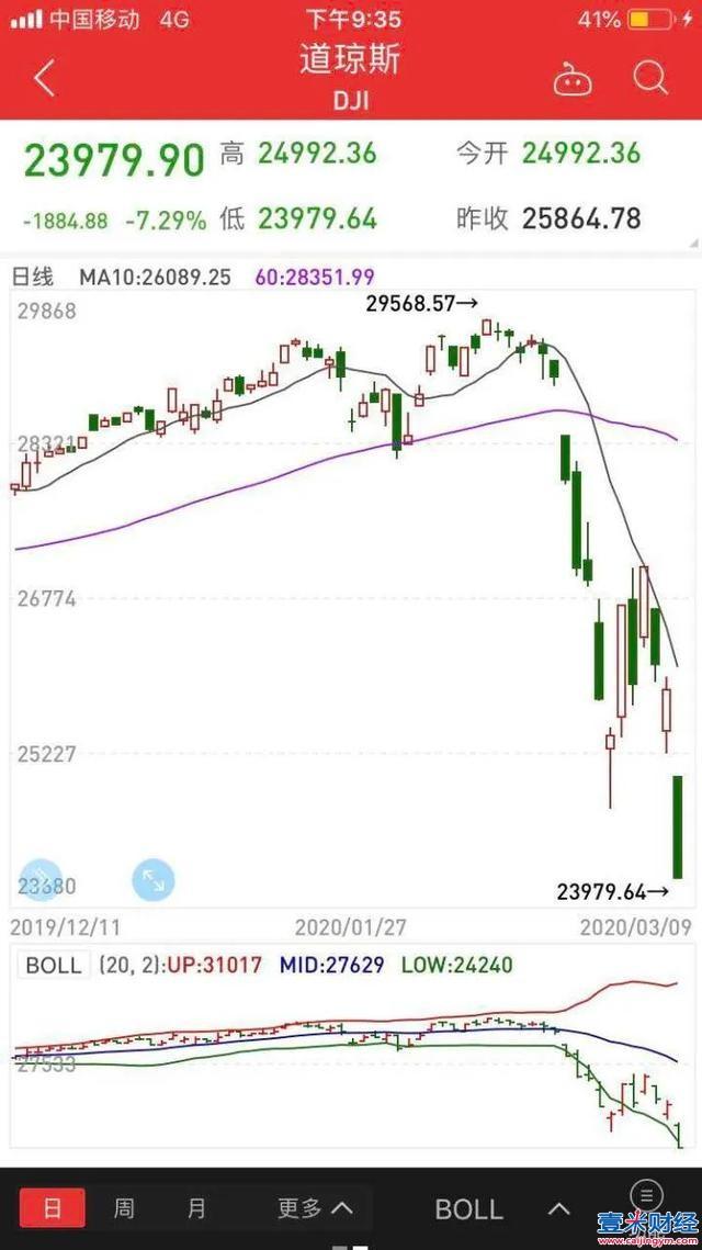 美股熔断!2008年金融危机以来美股首次熔断