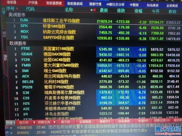 全球8国股市同时熔断崩盘,危机比你想象得严重!