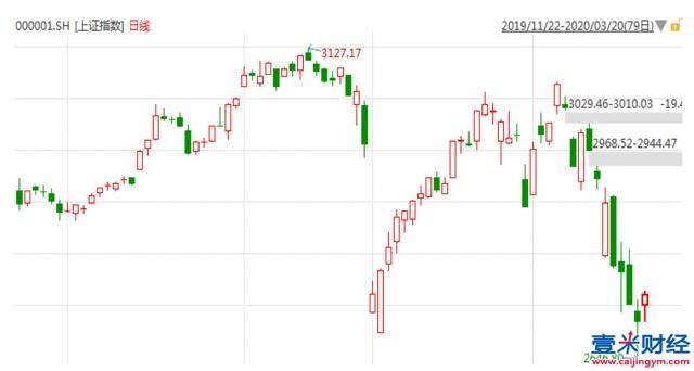 【投资策略】A股情绪受扰动,重点跟踪境外疫情拐点