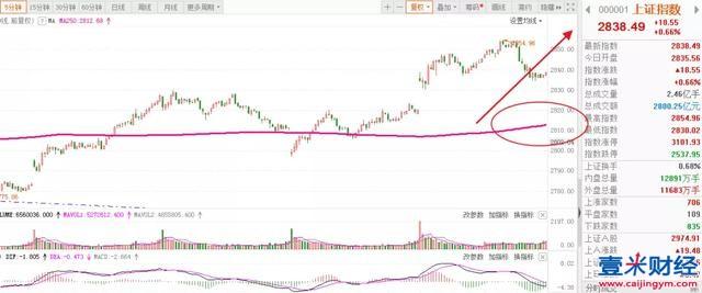 A股下周大盘行情研判: 突发利好大消息,下周板块个股机会!