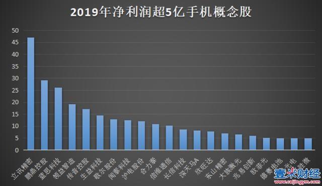 手机概念股净利润排行榜:立讯精密第一,TOP10总额超200亿