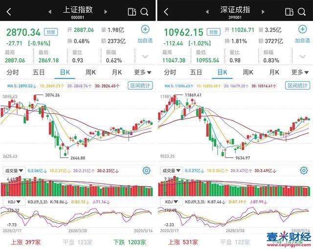 A股市场低位窄幅震荡:数字货币板块走强,三大股指收跌
