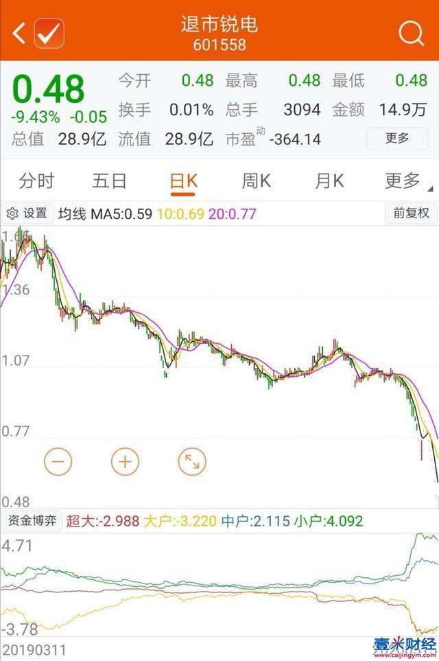 """""""股王""""华锐风电、金亚科技、乐视网的末路!"""