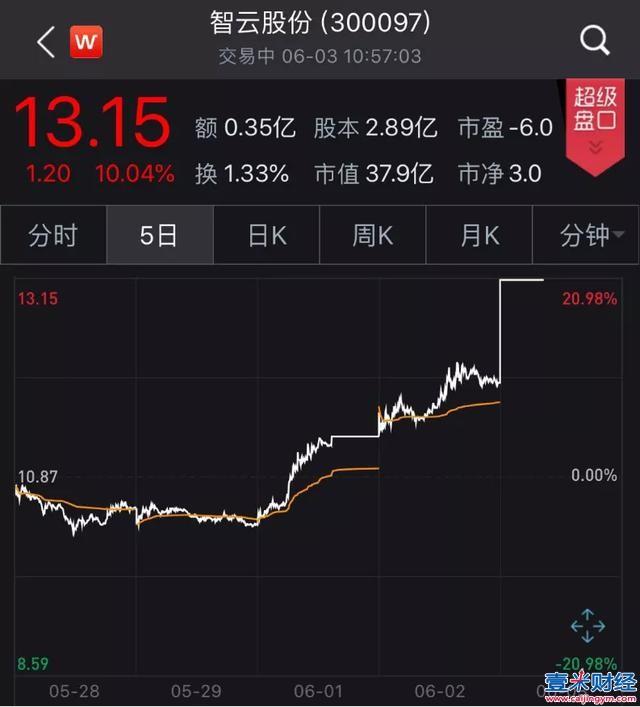 雷军入股智云股份  成为其第二大股东,立马涨停!他的5000亿+资本版图,让人惊叹