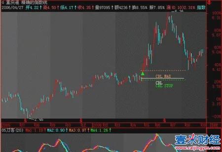 炒股如何正确运用倒数线(CBL)分析买入卖出点