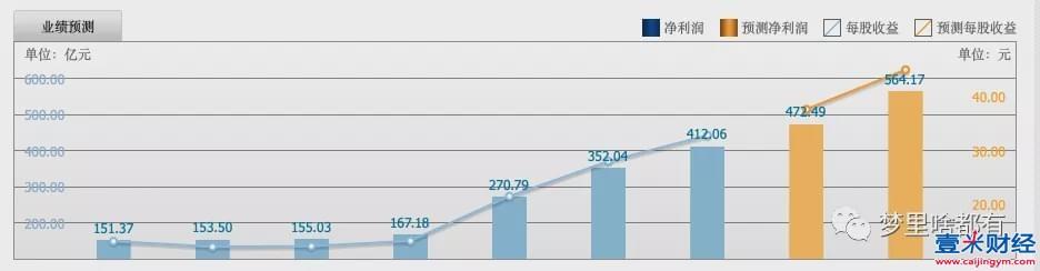 A股市场常见指数一览--中证白酒指数