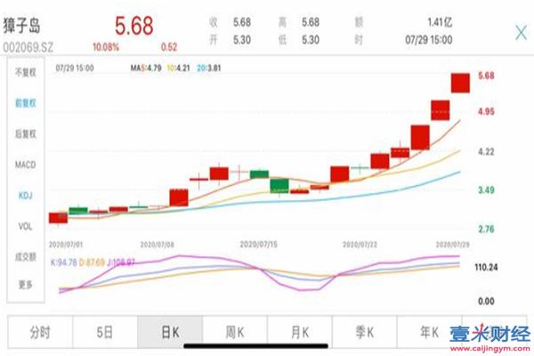 獐子岛一个月内股价翻倍,獐子岛股票还能买吗