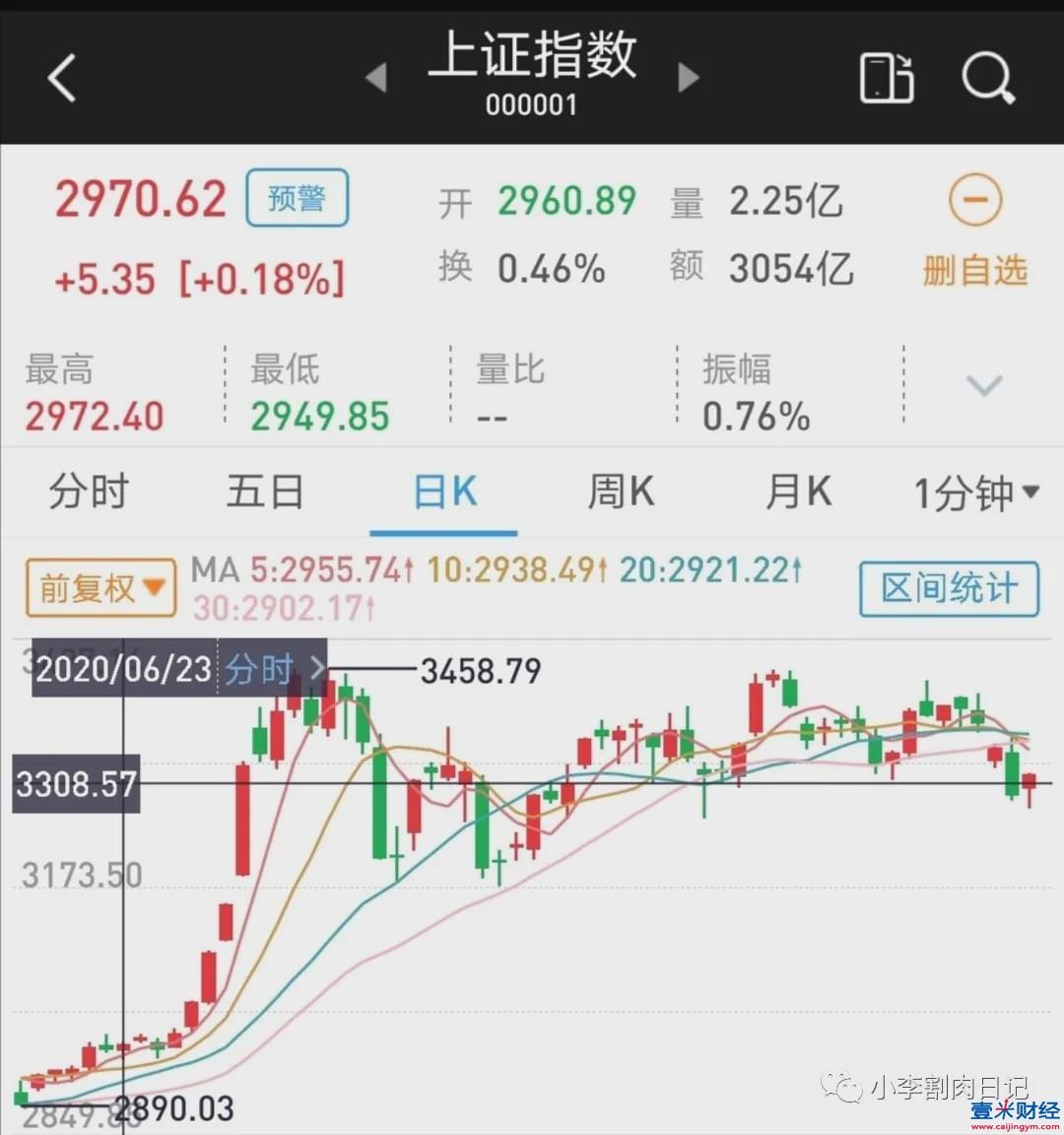 天山生物股票行情分析!