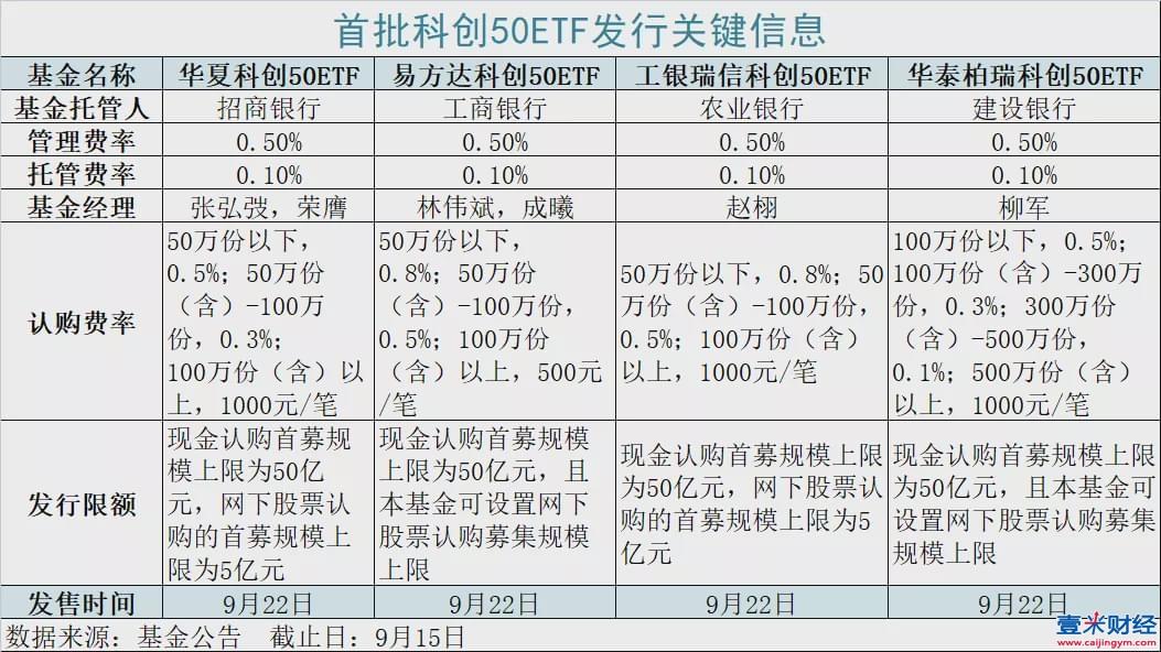首批科创50ETF限额发售:最高220亿,一天卖完!选哪家?怎么买?一文读懂