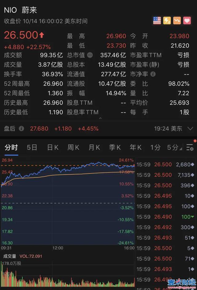 """蔚来汽车一年暴涨2100%!刚刚,""""2019最惨的人""""彻底翻身了!"""