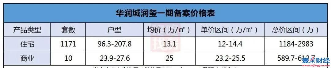 450亿疯狂抢房!深圳豪宅又刷屏:买到一套至少赚500万!
