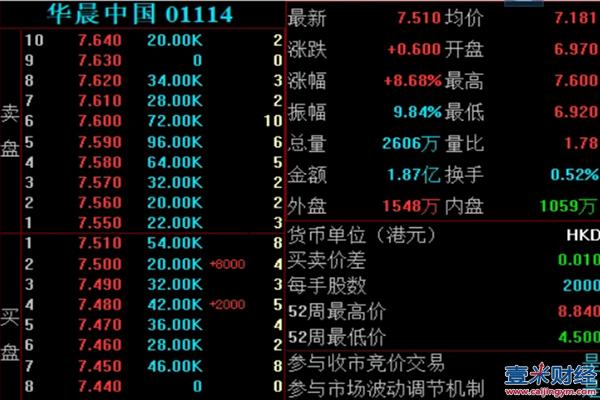 华晨集团正式破产重整,华晨中国股价大涨