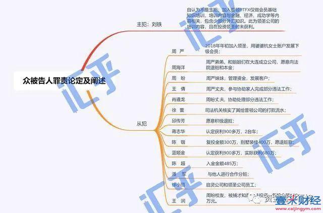 【追踪】最新消息!PTFX普顿外汇特大传销案17名被告获刑了!!!图(1)