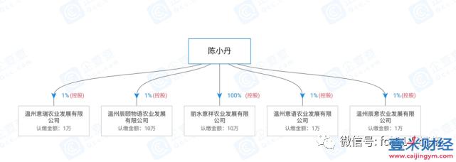 原颐和果园的辰颐物语产品价格虚高,338元加盟三级代理模式涉嫌传销图