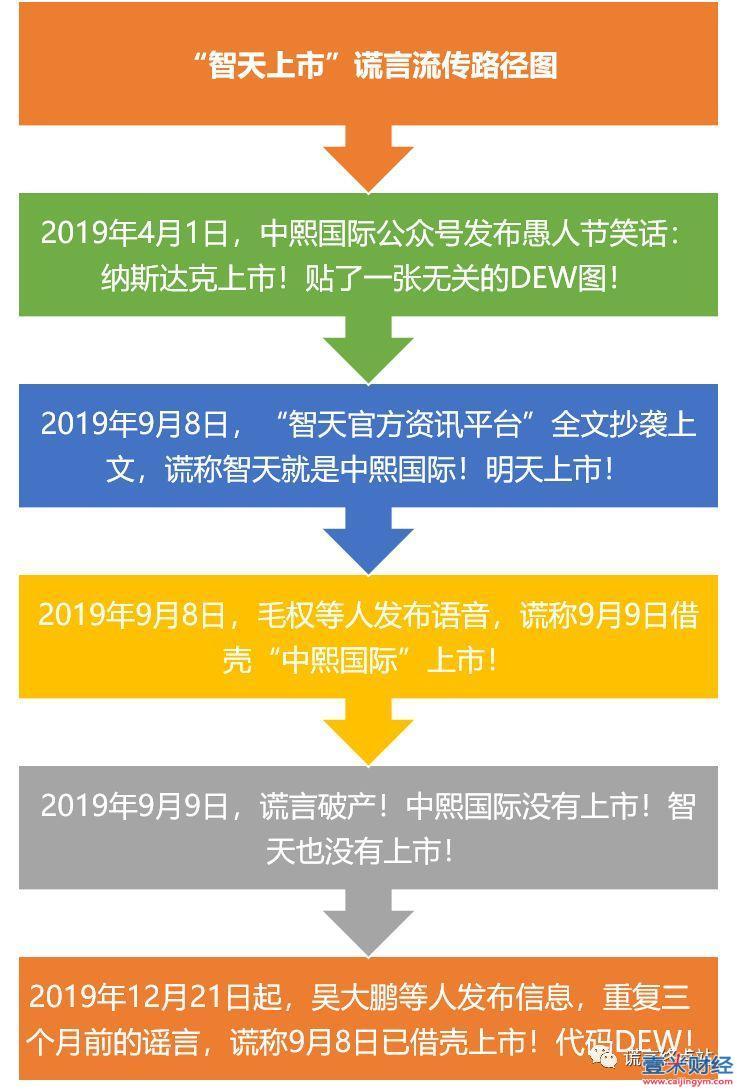 """智天股权最新消息2021年:VMI是智天昌盛买的壳?看流言是如何""""以讹传讹""""的!图(19)"""