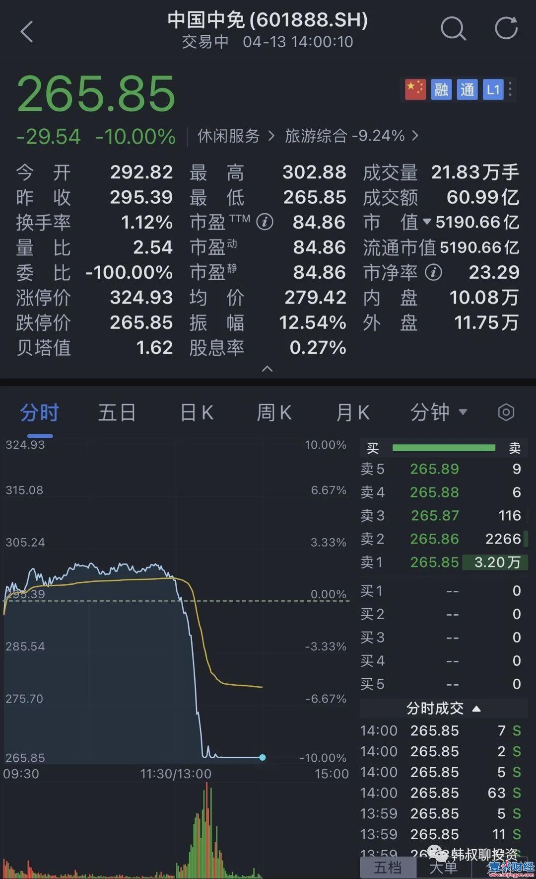 中国中免闪崩,A股里必须解决三大不合理