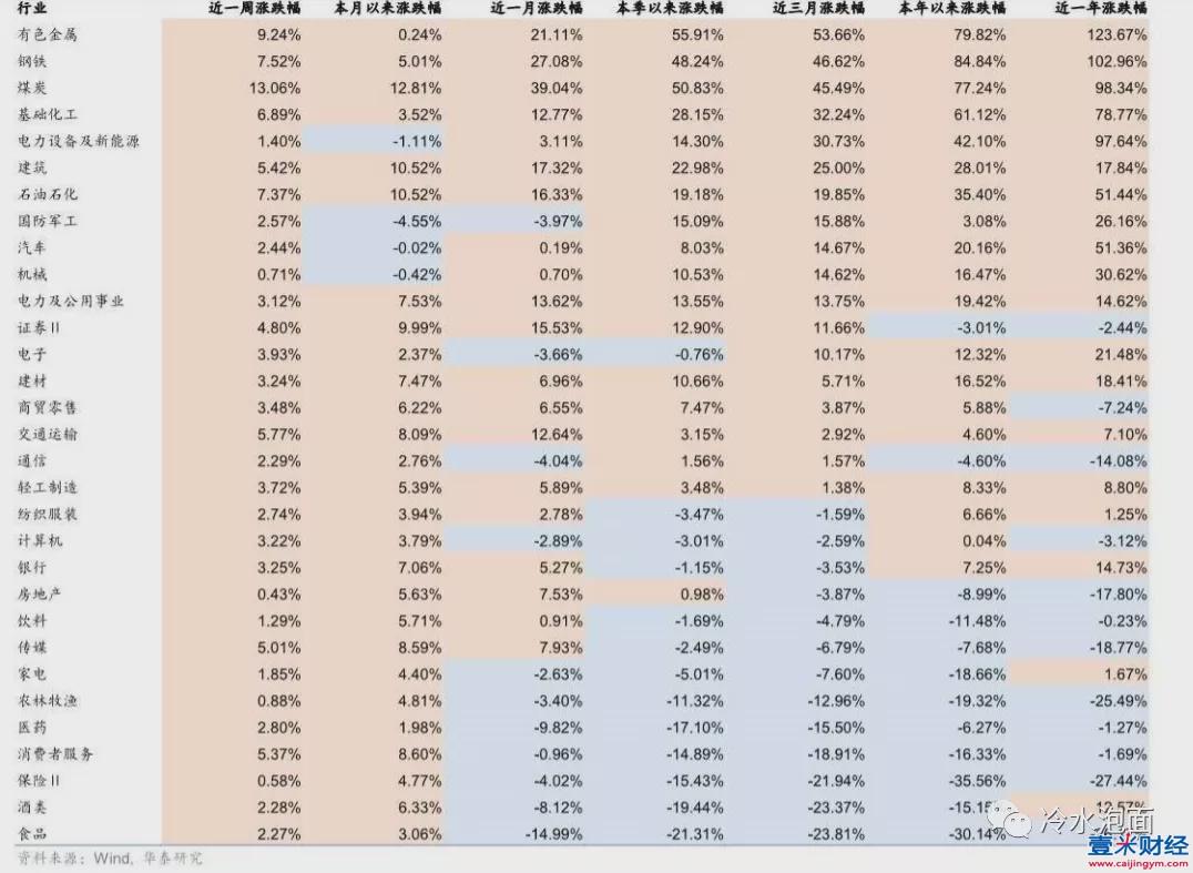 A股行业涨跌排行榜